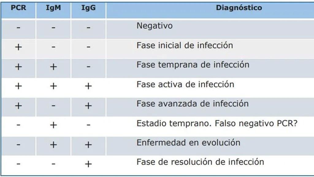 Interpretación de los resultados de los test covid-19